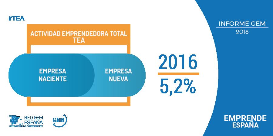 El emprendimiento español apuesta por la internacionalización como clave de futuro