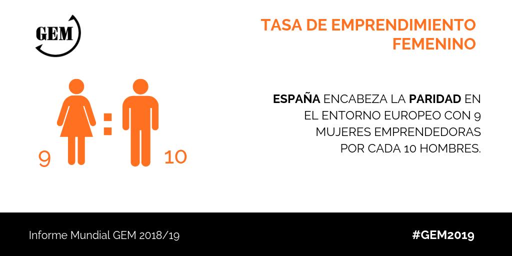España se acerca a la paridad de género entre emprendedores